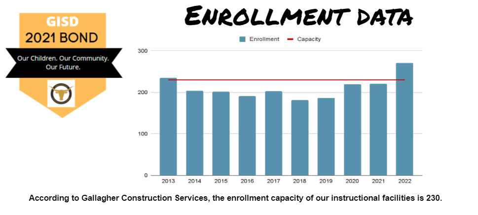 Student Enrollment and Facility Capacity