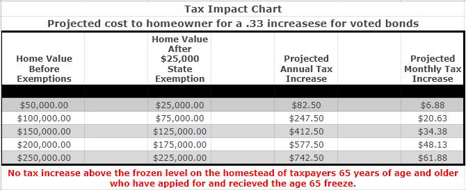 Tax Impact Charts
