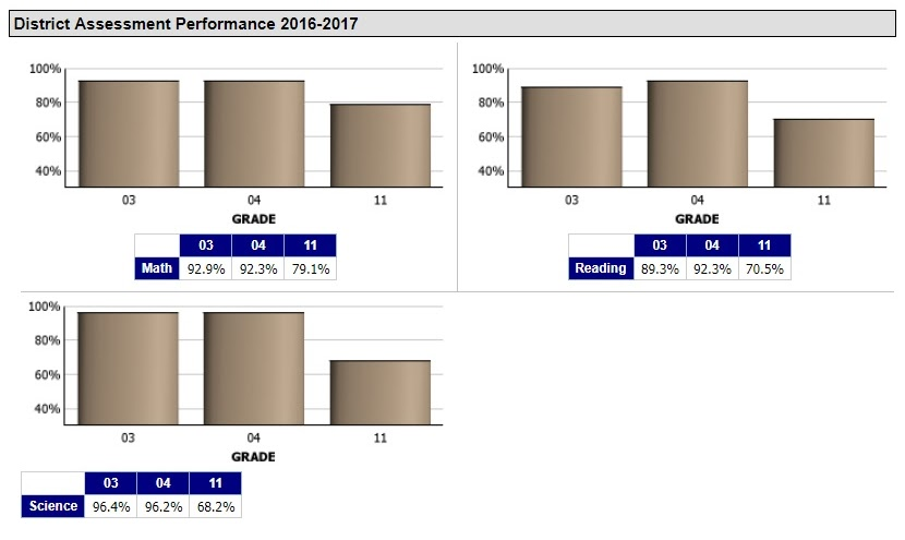 District Assessment Performance
