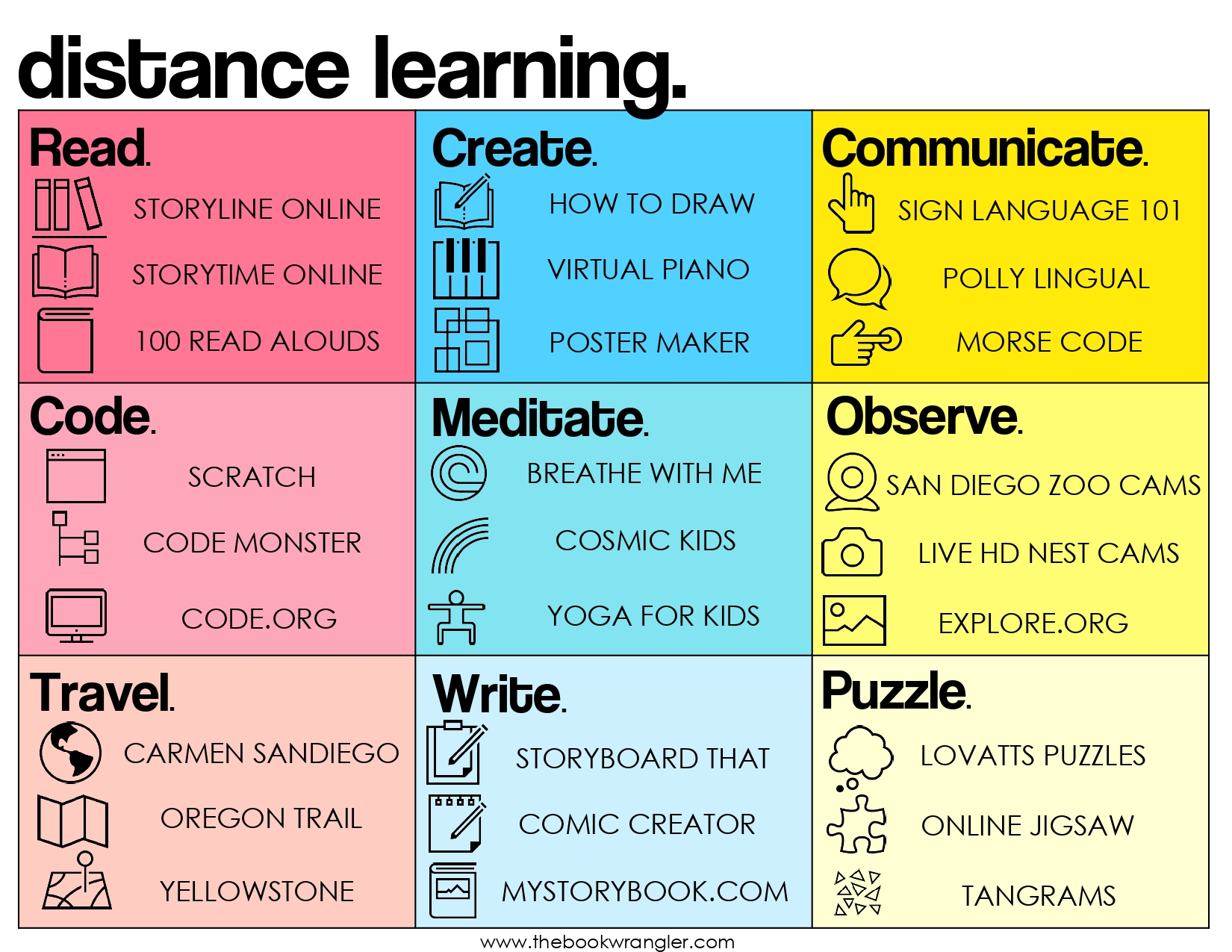 Distance Learning Websites