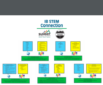 IB STEM Connection