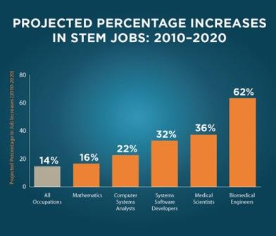 STEM chart from USDE