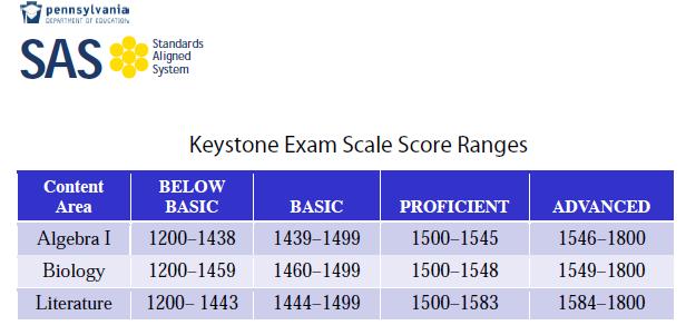 Keystone Exam Scoring Range